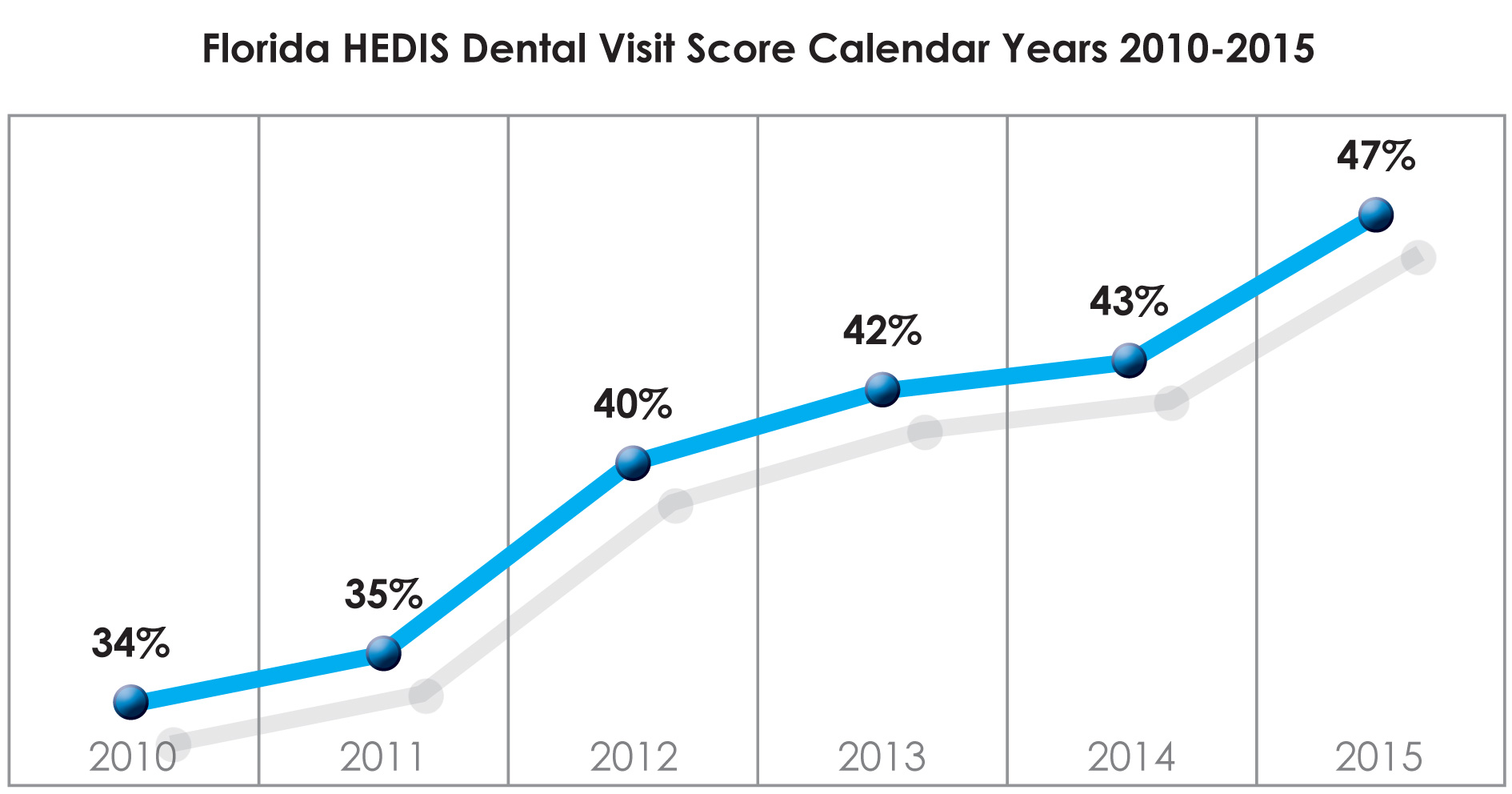 FL HEDIS dental visit score graph