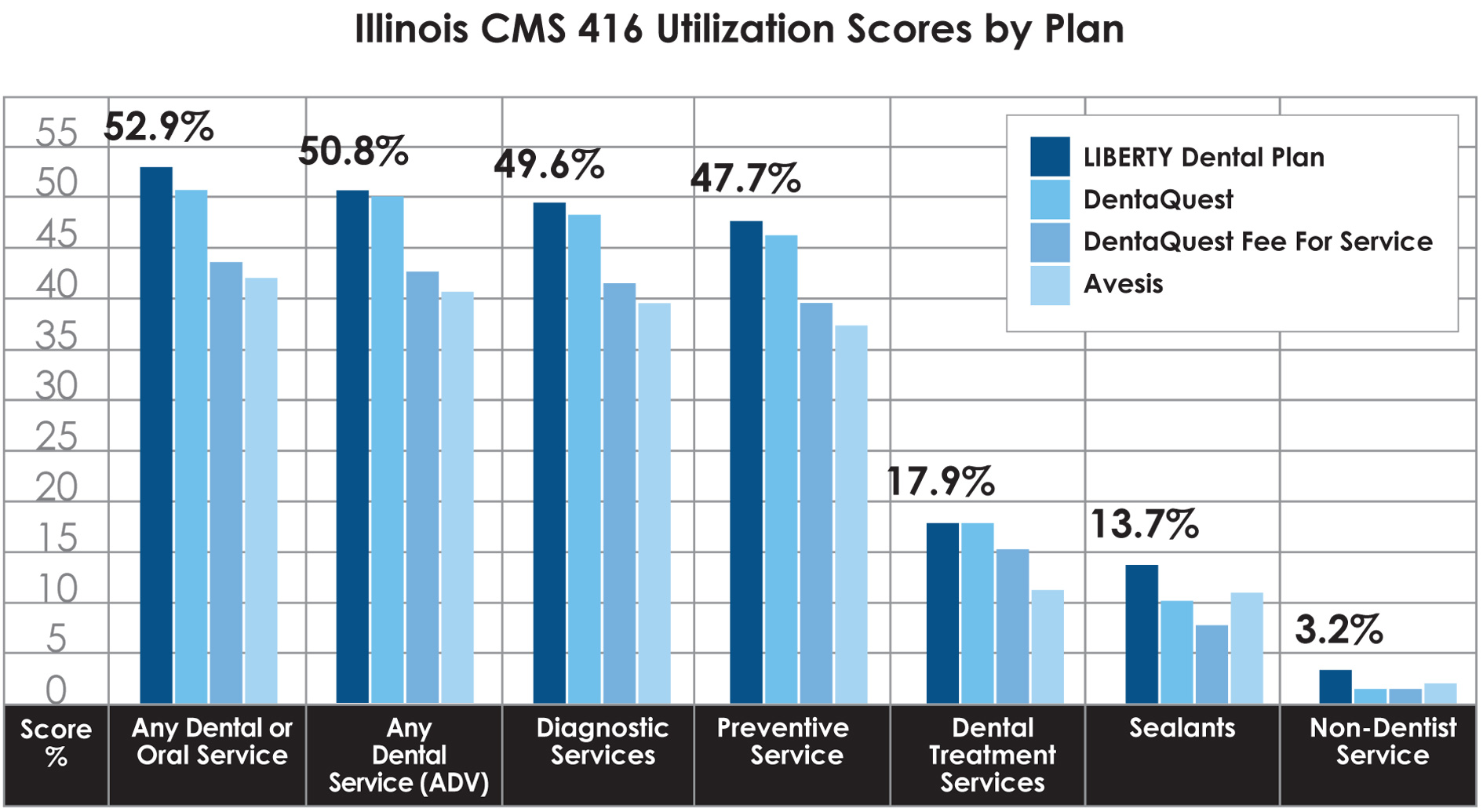 IL CMS 416 utilization scores by plan graph